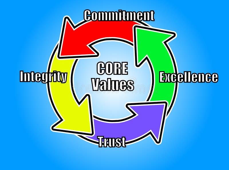 Core Values Illustration using circular arrows royalty free illustration