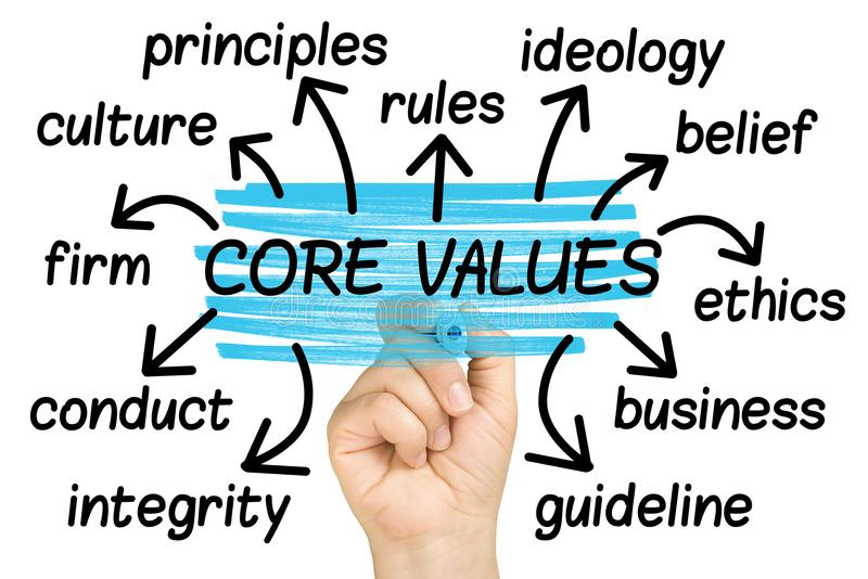 Core Values Word Cloud tag cloud isolated. Core Values Word Cloud or tag cloud isolated royalty free stock images