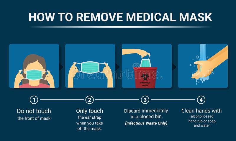 How to remove the medical mask, Step by step infographic stock photography