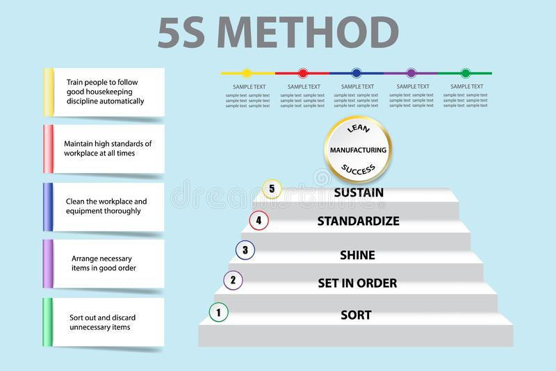 Corporate presentation showing 5S methodology vector. Corporate presentation showing 5S methodology in Lean Manufacturing as a staircase. You can write your text vector illustration