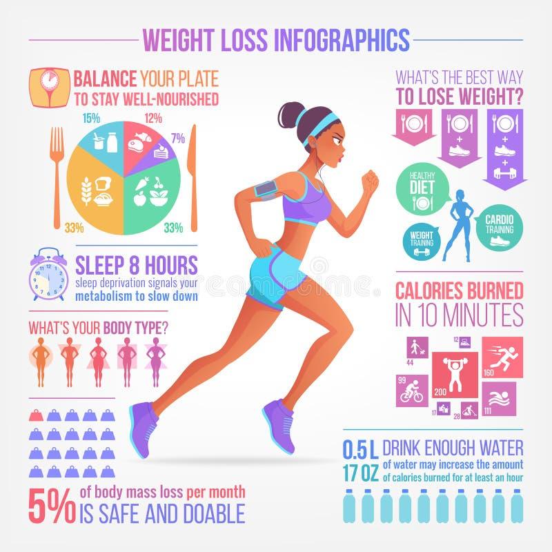 Corredor bonito da mulher Perda de peso, aptidão, infographics do vetor da dieta saudável ilustração royalty free