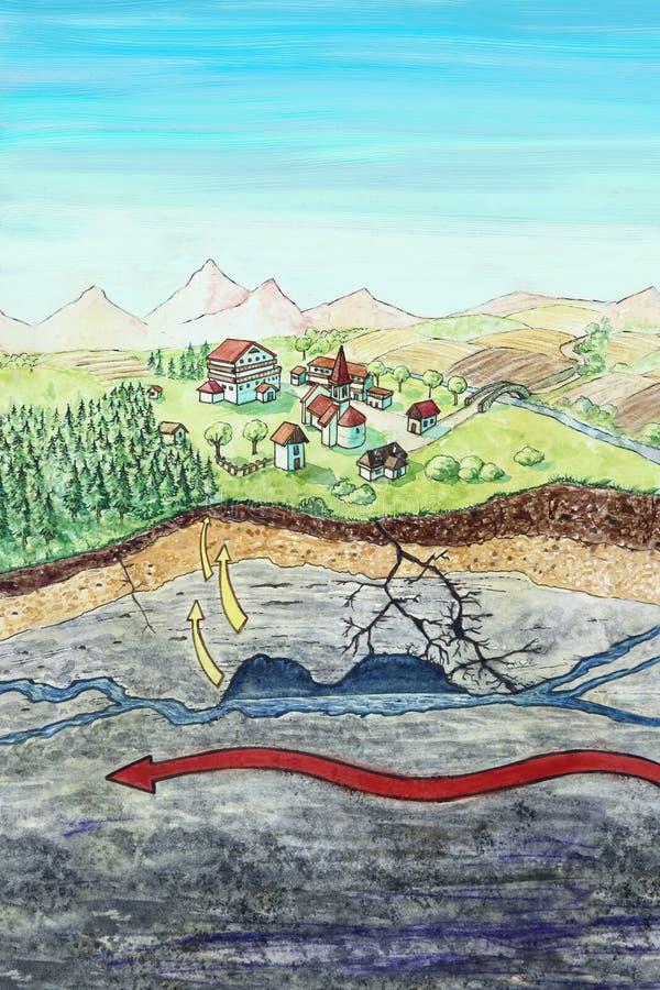 Correntes Telluric ilustração do vetor