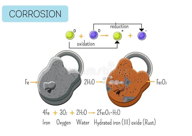 Corrosion de diagramme métallique de cadenas de fer sous l'eau et l'air Cadenas en acier et rustique illustration libre de droits