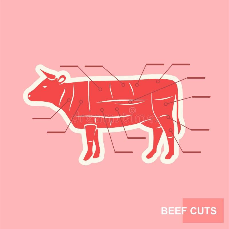 Corte del cartel del sistema de la carne de vaca stock de ilustración