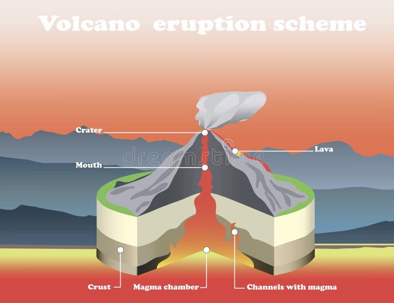 Corte transversal de la erupción del volcán aislado Gráfico de la información de vector Ejemplo caliente del vector de la lava libre illustration