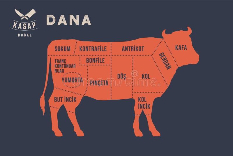Cortes da carne Diagrama do carniceiro do cartaz - Dana ilustração stock