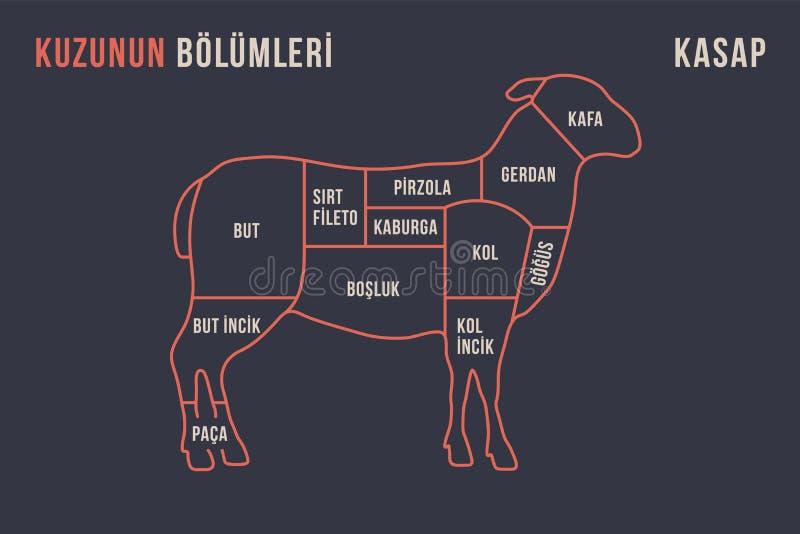 Cortes da carne Diagrama do carniceiro do cartaz e esquema - cordeiro ilustração stock
