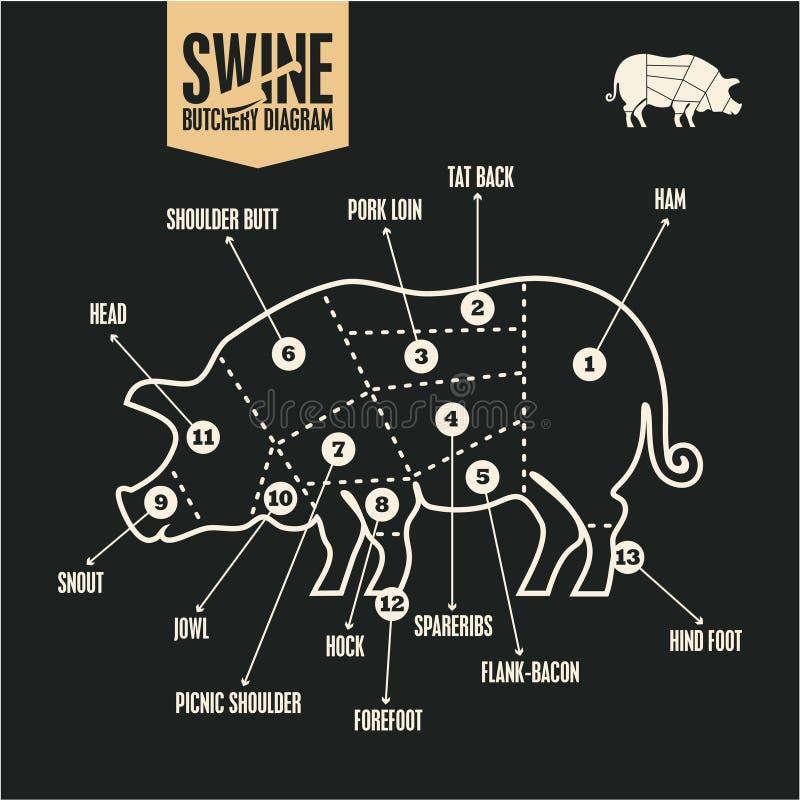 Cortes de carne de porco Diagrama do açougue dos suínos Assado, Cortes da carne de carne de porco ilustração royalty free