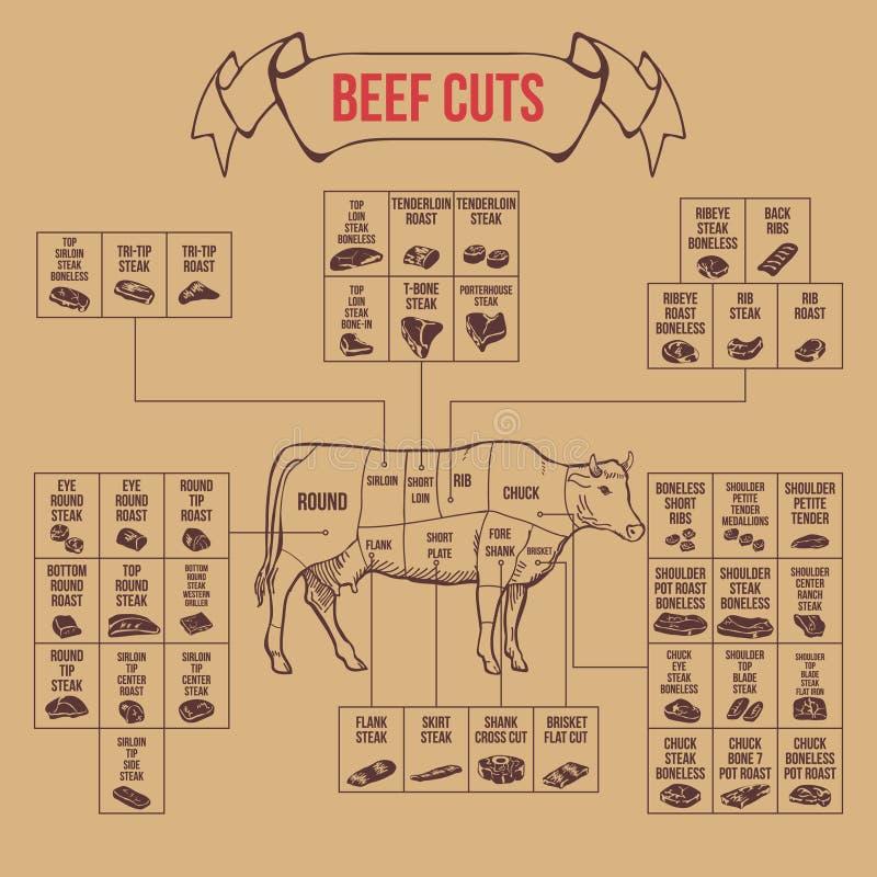 Cortes do carniceiro do vintage do diagrama da carne ilustração stock