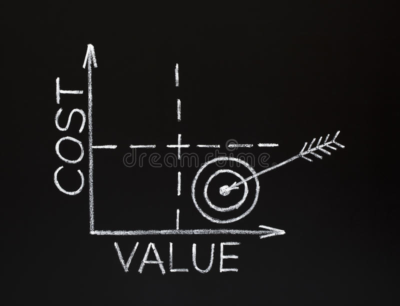 Cost-value graph on blackboard. Cost-value graph made with white chalk on a blackboard