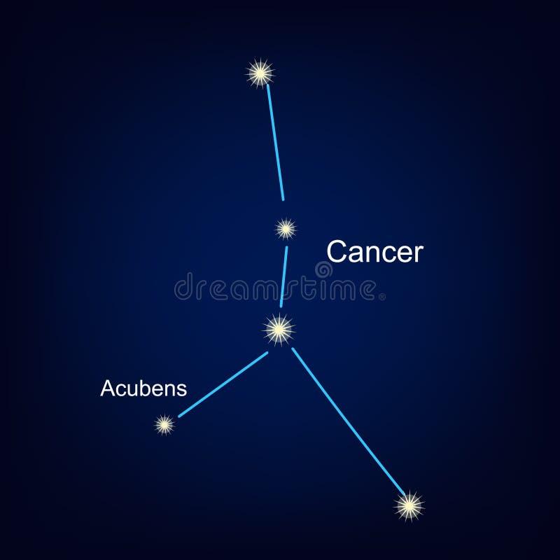 Costellazioni dell'illustrazione di vettore del cancro illustrazione di stock