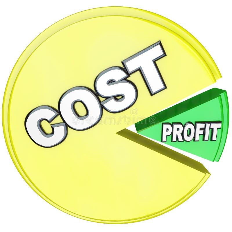 Costi che mangiano il grafico a settori di profitti illustrazione di stock