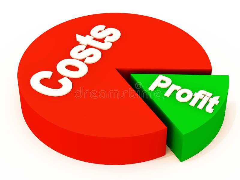Costi che mangiano nel profitto illustrazione vettoriale