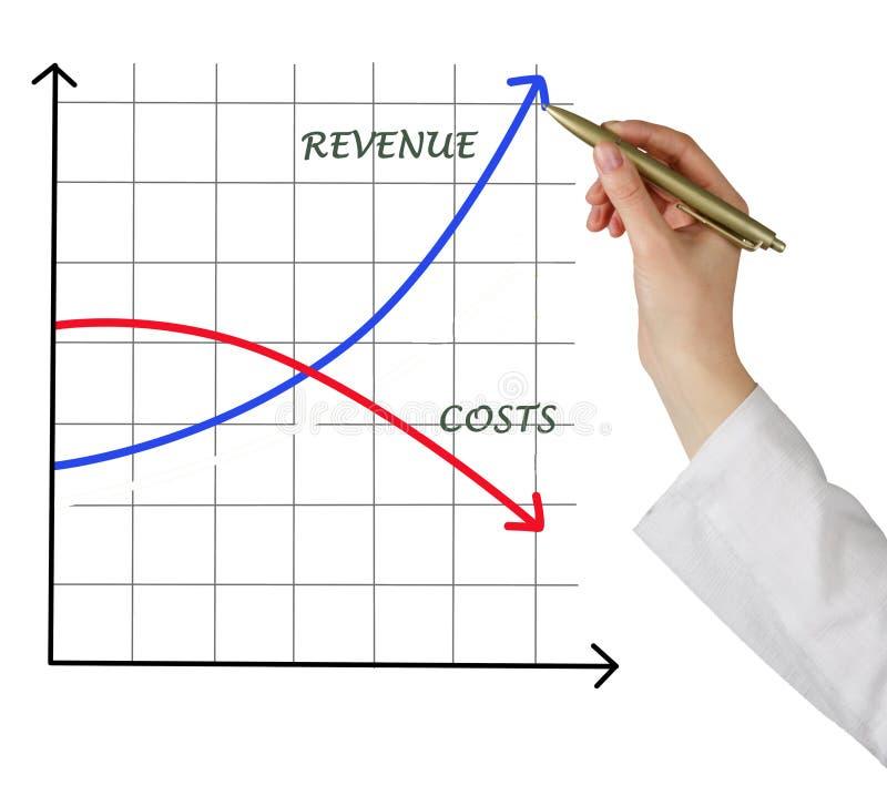 Costi e reddito fotografie stock