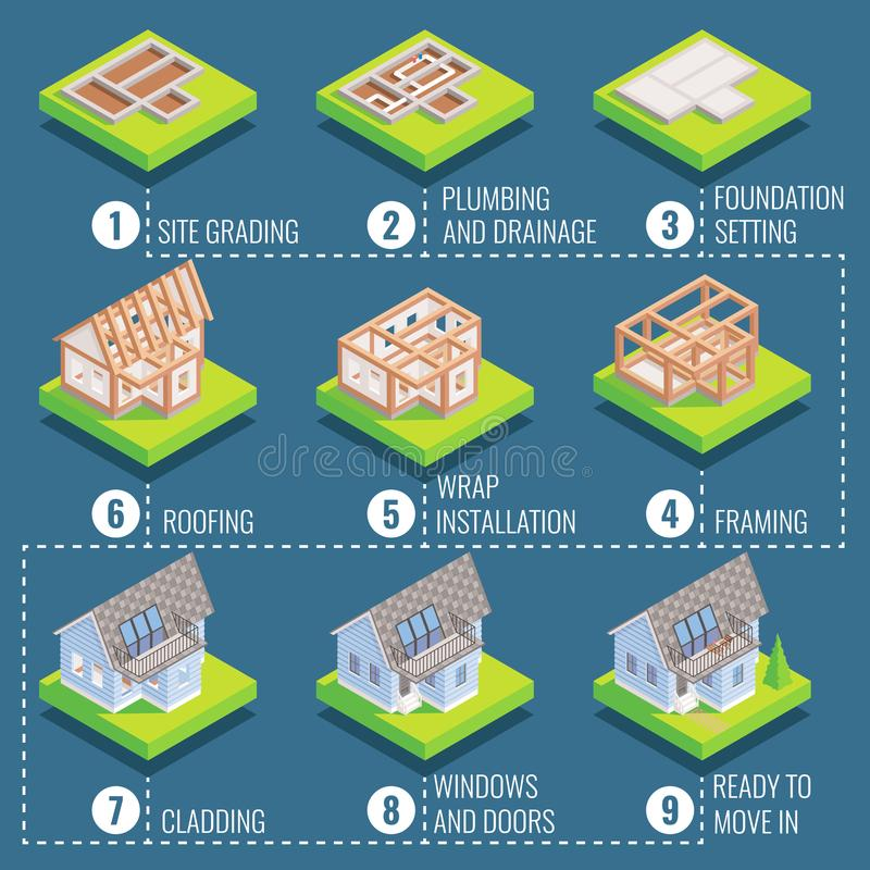 Cottage construction steps, vector flat isometric icon set. Cottage construction steps. Vector isometric illustration of site grading, plumbing and drainage royalty free illustration