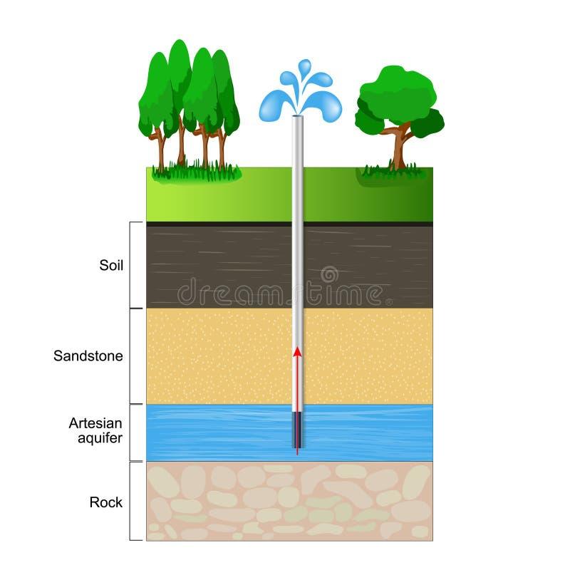 Couche aquifère artésienne illustration de vecteur