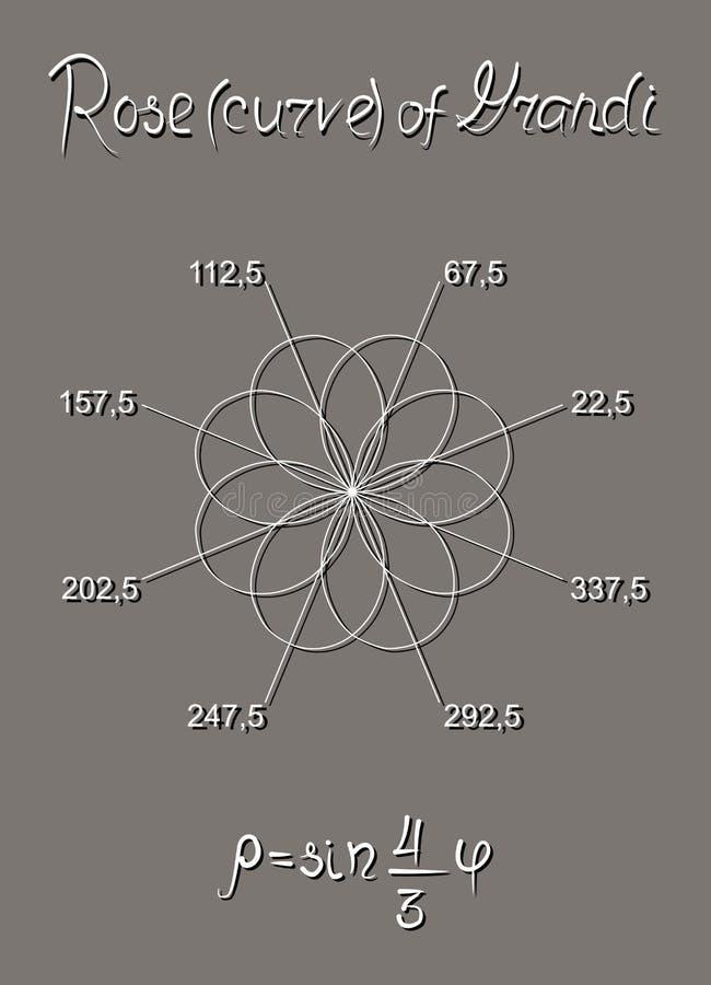 courbe rose Huit-pétalée de Guido Grandi, construite dans le système du même rang polaire L'équation Un manuel pour des écoliers illustration libre de droits