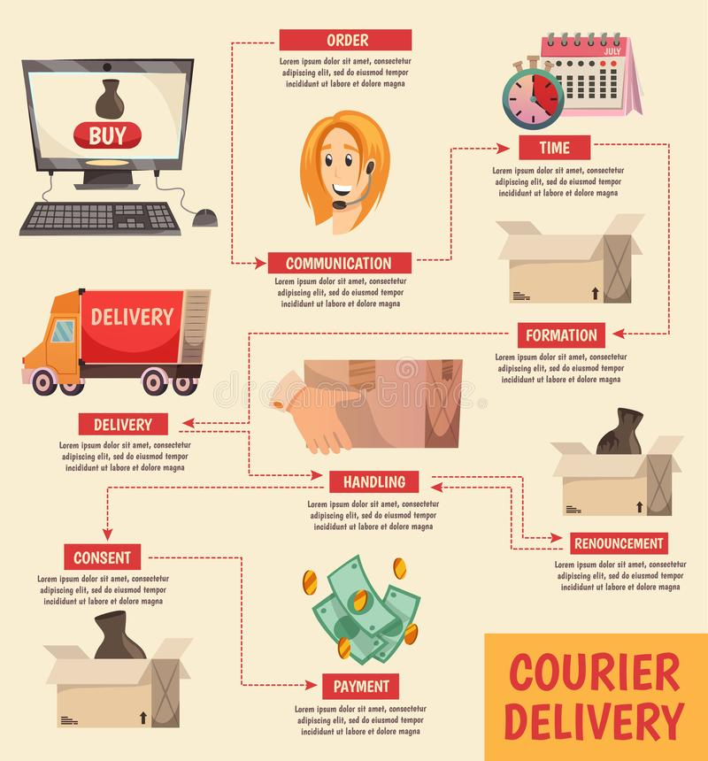 Courier Delivery Orthogonal Flowchart Poster. Courier delivery orthogonal flowchart with detailed order handling process schema from operator to content customer royalty free illustration