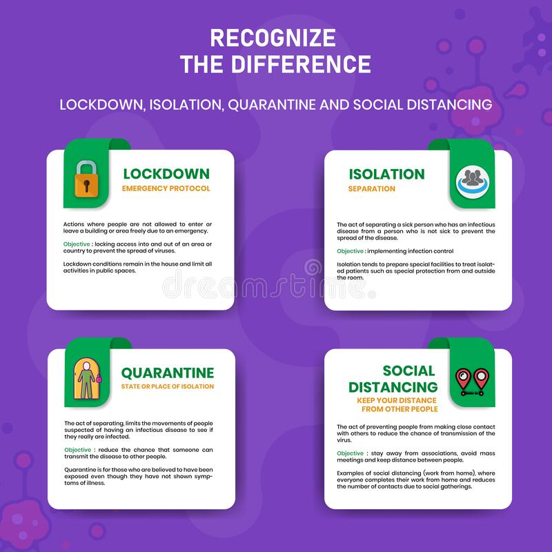 COVID-19 Recognize The Difference Lockdown Isolation Quarantine And Social Distancing royalty free stock image