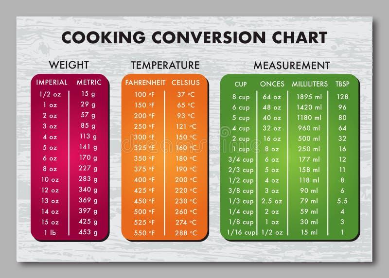 Cozinhando o vetor da carta da tabela da medida ilustração stock