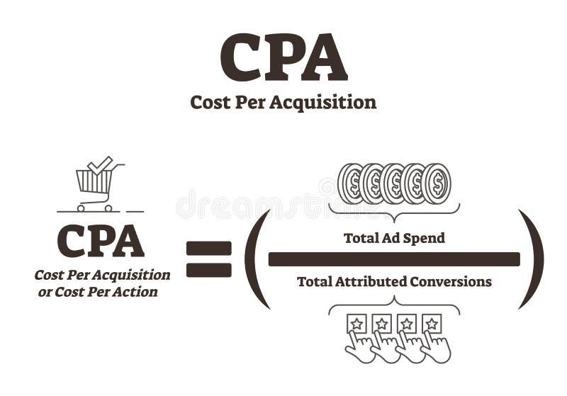CPA Kosztuje Na nabycie wektoru ilustrację BW reklamowy wyjaśnienie ilustracji