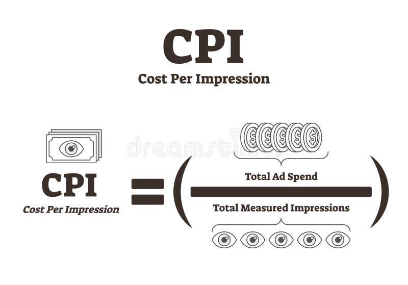 CPI o coste por el ejemplo del vector de la impresión Selección de medios de publicidad stock de ilustración