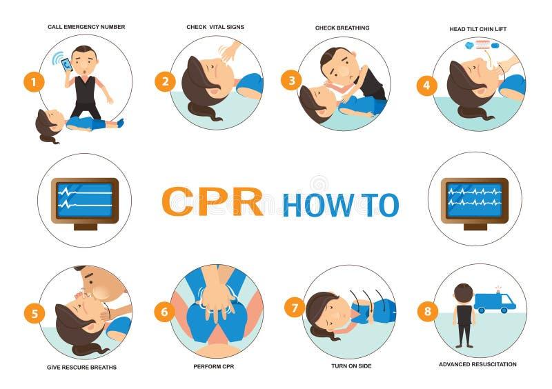 CPR HUR TILL vektor illustrationer