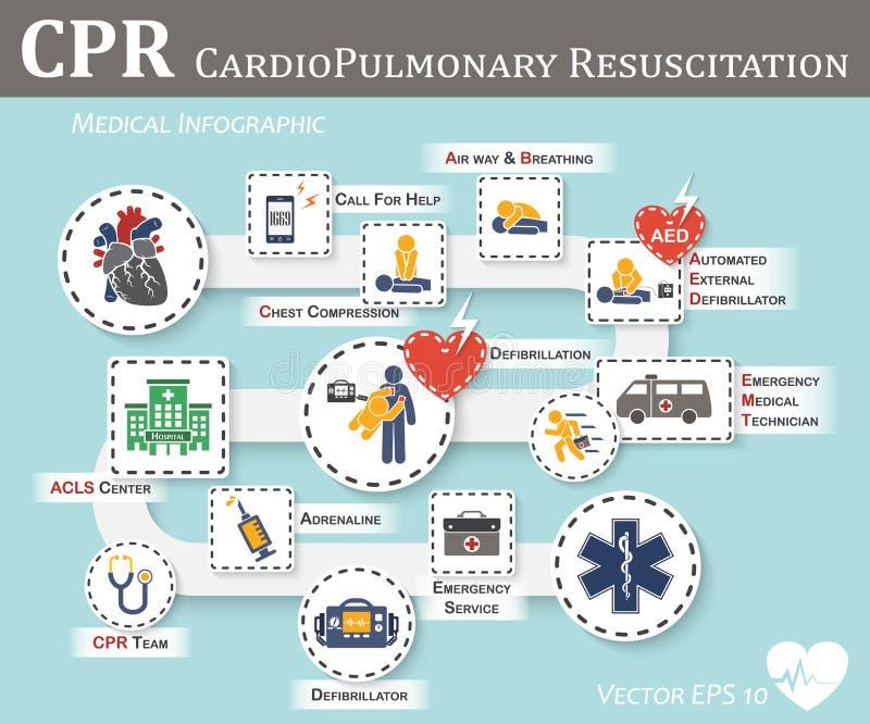 CPR (resucitación cardiopulmonar) ilustración del vector