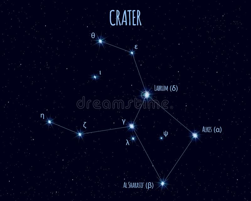 Crater constellation, vector illustration with the names of basic stars. Against the starry sky vector illustration