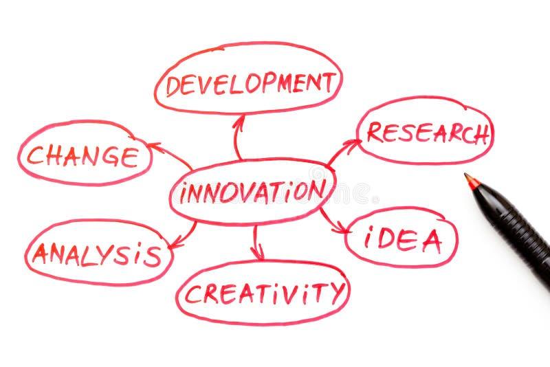 Crayon lecteur de rouge d'organigramme d'innovation images stock
