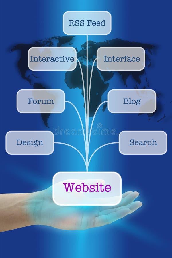 Cre?ër Populaire Website stock afbeeldingen