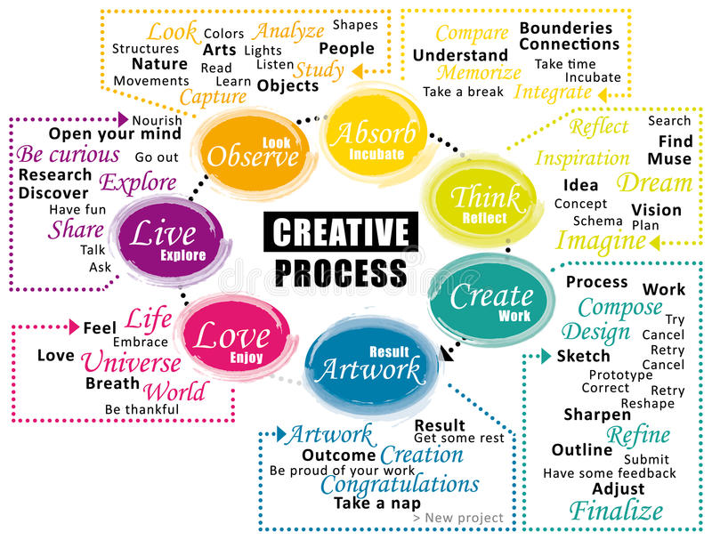 Creative process cycle. Steps of creativity. Infographic vector illustration