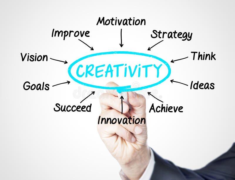 Creativity stock photos