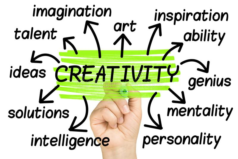 Creativity Wordcloud or tagcloud hand highlighting isolated stock photos