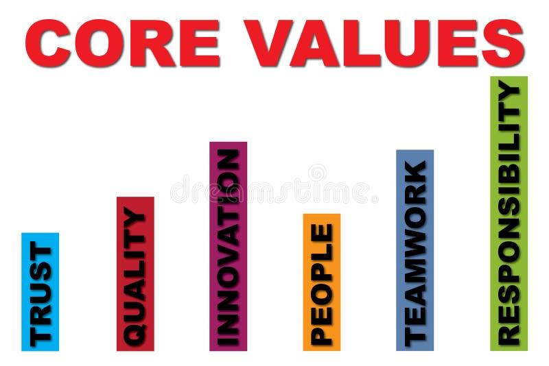 Creusez les valeurs illustration libre de droits
