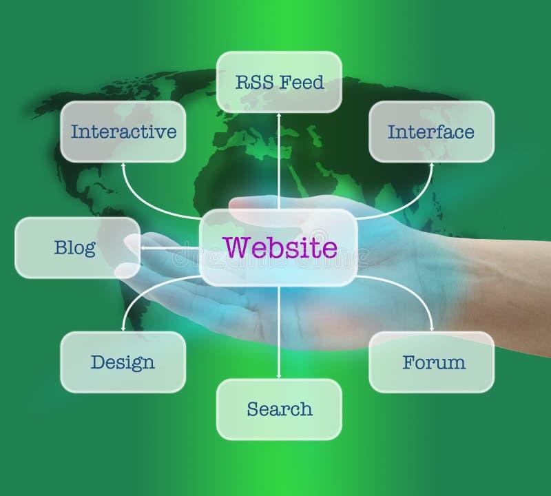Cri il Web site popolare illustrazione vettoriale
