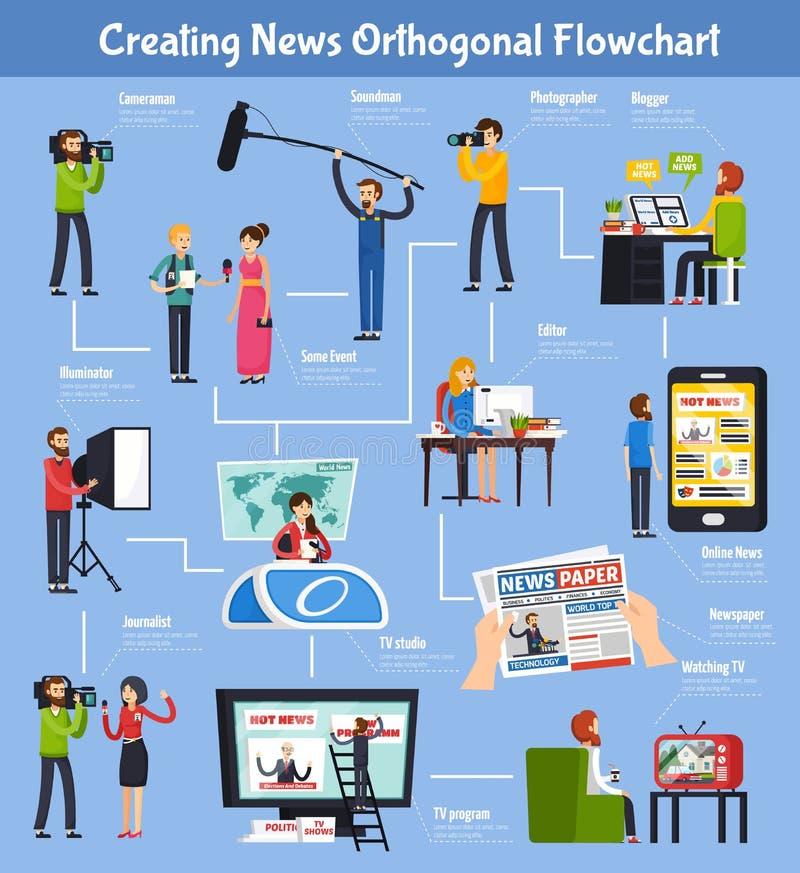 Criando o fluxograma ortogonal da notícia ilustração do vetor