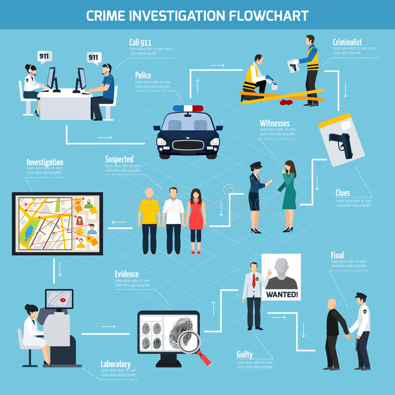 Crime Investigation Flat Flowchart. Including call center police witness suspected and guilty on blue background vector illustration vector illustration