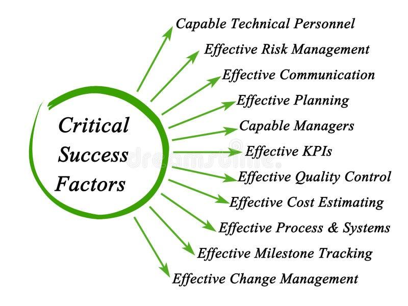 Critical Success Factors. Eleven components of Critical Success royalty free illustration