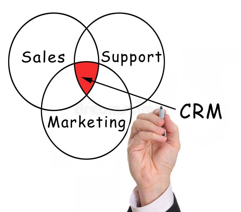 crm διοικητική σχέση πελατών στοκ εικόνες