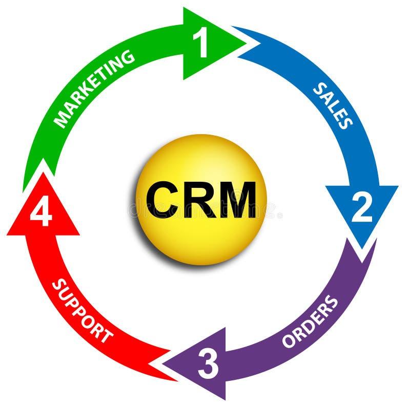 CRM Bedrijfsdiagram Stock Afbeeldingen