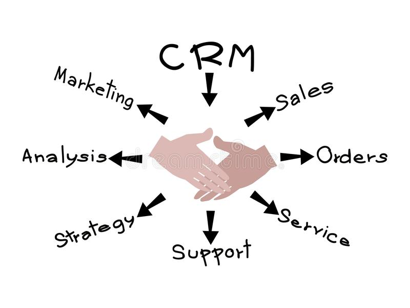 crm concepts CRM Or Customer Relationship Management Concept Process Stock Vector ...