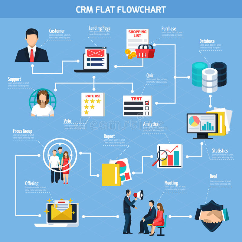 CRM Flat Flowchart. With customer support target page and offerings focus group on blue background vector illustration vector illustration