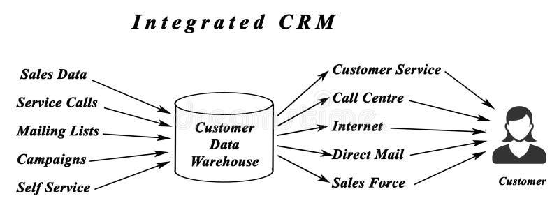 CRM integrado ilustración del vector