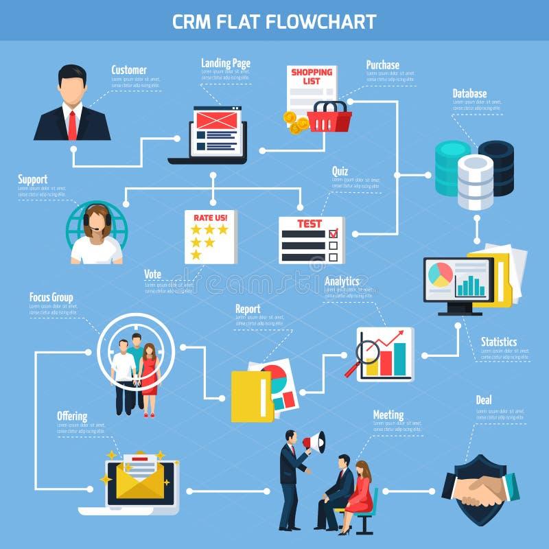 CRM mieszkania Flowchart ilustracja wektor