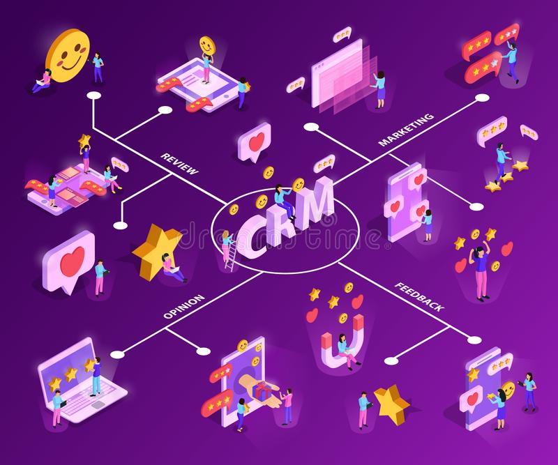 CRM System Isometric Flowchart. CRM system with customer attraction and feed back isometric flowchart on purple background vector illustration royalty free illustration
