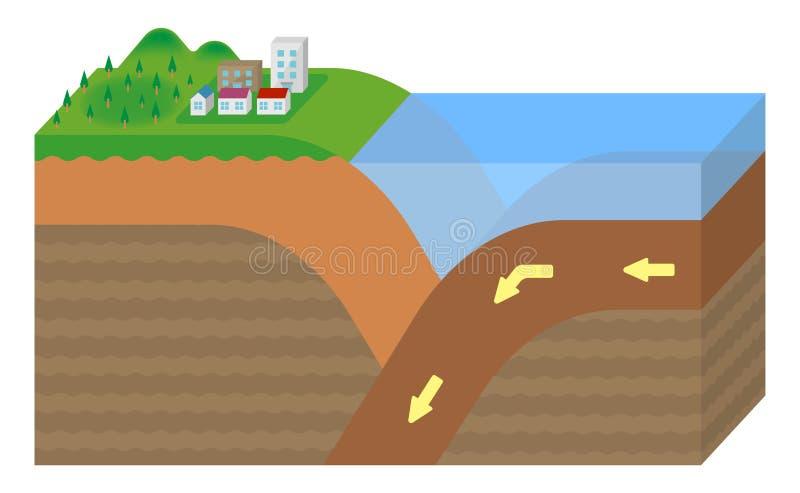 Croûte continentale et croûte océanique / Pas de texte