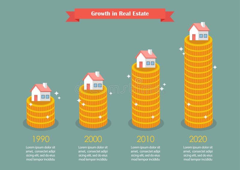 Croissance des immobiliers infographic illustration libre de droits