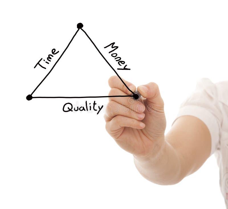 Cronometri la qualità ed i soldi