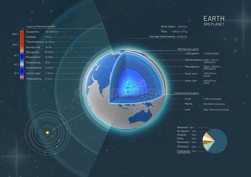 Cross-section and the structure of the earth from the earth core to the atmosphere with descriptions stock illustration